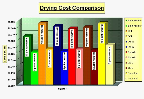 drying cost bar chart